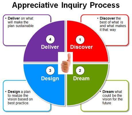Appreciative Inquiry 4D Process